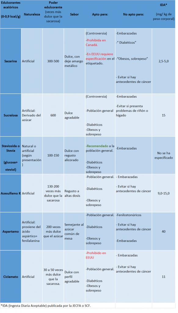 En esta tabla se muestran los principales edulcorantes acalóricos.